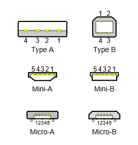 Apa Itu USB Type C ? - Type USB